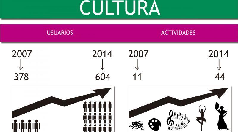Balance Cultura