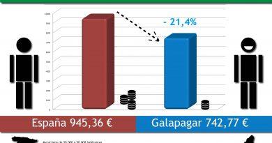 Media Impuestos