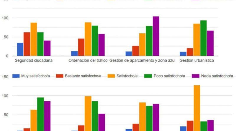 La limpieza de las calles, el aspecto peor valorado en la encuesta de satisfacción de San Lorenzo de El Escorial