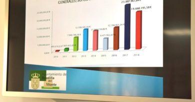La liquidación presupuestaria de Boadilla da un superávit de casi 20 millones
